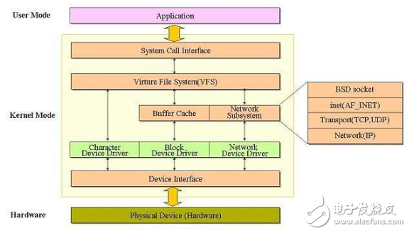 linux驱动编写简单的开发步骤分享