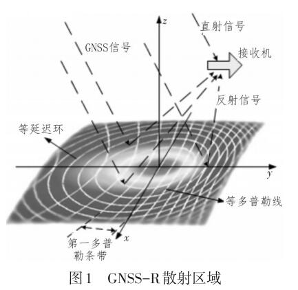 机载GNSS-R海面风场反演信号处理方法研究