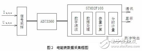CORTEX-M3与STM32_M3内核STM32的三相多功能电能表解决方案