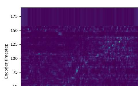 一个基于Tensorflow框架的开源Tacotron实现
