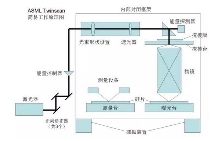 一文看懂asml光刻机工作原理及基本构造