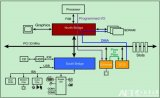 PCI总线的三种传输模式