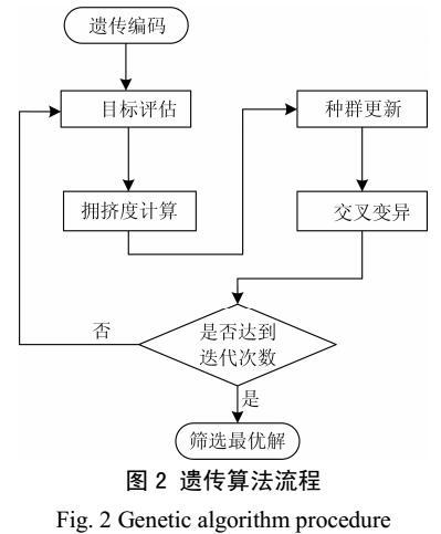 绿色无线网络的配电通信网规划方法