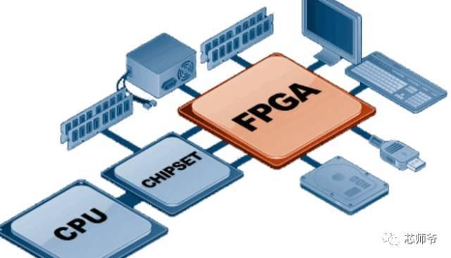 FPGA介绍及现状分析_如何学习FPGA?