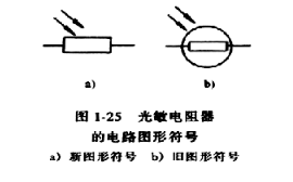 电子元件基础篇之光敏电阻(原理及作用、符号及参数、选型及电路)