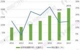 全球的传感器市场在不断变化的创新之中呈现出快速增长的趋势