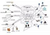关于互联网类脑智能巨系统,腾讯在人工智能领域的进...