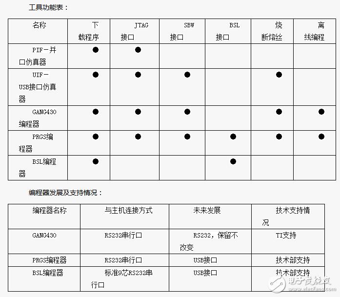 MSP430開發工具的介紹及其特性
