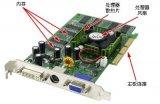 电脑硬件基础篇显卡(显卡工作原理及作用_特性参数...