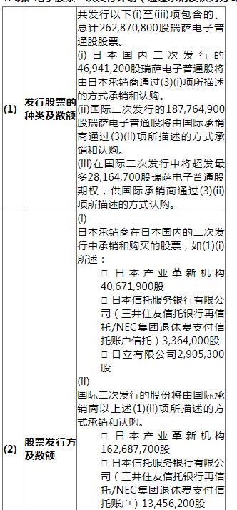 瑞萨电子宣布股票二次发行计划