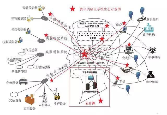 腾讯通过实质的互联网神经元网络建设,可以很方便的向互联网和人类