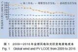 中国新能源成本历史变动和未来趋势