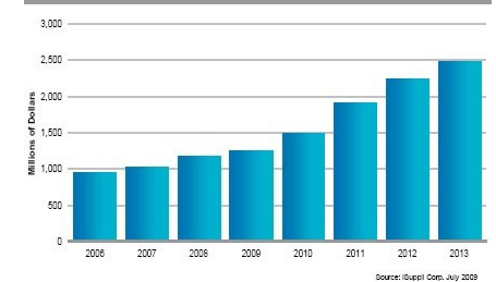 MEMS技术在消费电子与无线设备市场杀出重围