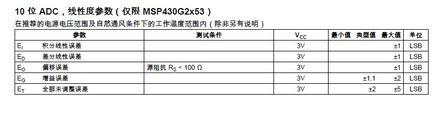 单片机的两大系列进行PK_MSP430和AVR