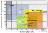 电源模式的类型以及开关模式电源电路的设计和仿真