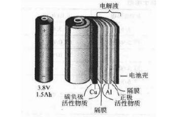 统计分析:锂电池三种不同封装方式