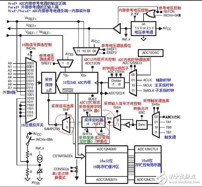 MSP430 ADC12模块的组成_ADC12寄存器说明