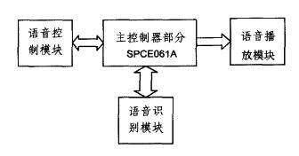 基于凌阳单片机的通用型语音控制系统