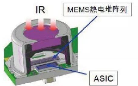 欧姆龙非接触式温度传感器的图文详解