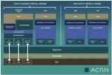 ACRN之InterruptWindow功能正确性形式化验证