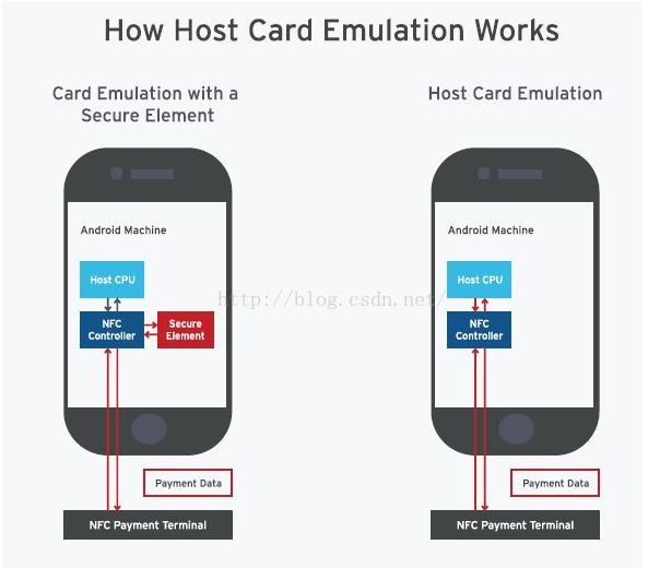 HCE技术来了,NFC市场再掀波澜