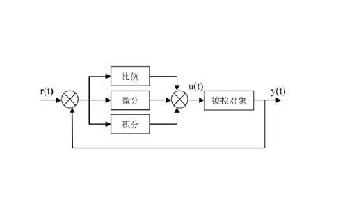 PID调节比例、积分、微分之间的联系与相匹配使用...