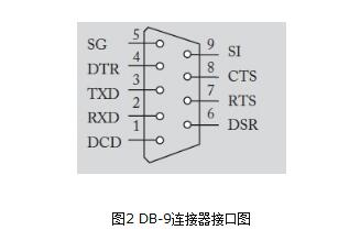 51单片机串口通信程序详解