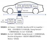 电动汽车无线充电技术研究现状