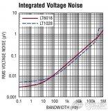 运放电路噪声源 低噪声运放进行设计