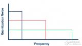 斩波容性放大器的工作原理 PGA重新定义性能