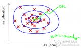 机器学习算法概览:异常检测算法/常见算法/深度学习