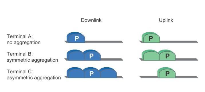 载波聚合技术推动RF元件走向高整合/MIPI设计