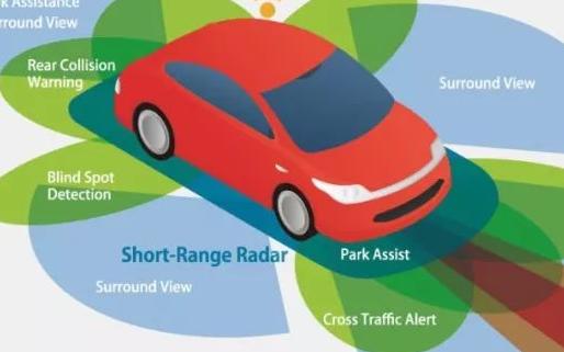 国内毫米波车载雷达行业存在的问题和差距