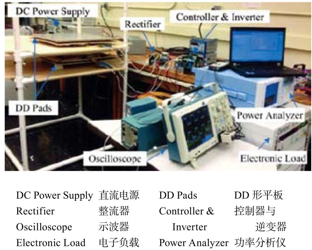 ST)ChunT.Rim 教授团队研究的在线式电动汽车(On-line Electric Vehicle,OLEV)[57-59] 具有代表性,其无线充电设计方案演变过程如图 7 所示。 2.3 能量传输特性 电动汽车无线充电系统能量传输技术指标主要体现在 3 个方面,即传输功率(单套磁耦合元件能够传输的最大功率)P、传输距离(耦合器间距)S 和传输效率 η,而与之相关的参数又包括无线充电系统工作频率 f、耦合面积(磁耦合元件最大平面面积)A、偏移裕度 ε(水平方向偏移长度除以耦合