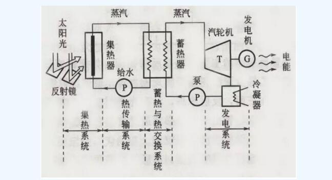 一文看懂太阳能光热发电原理及分类
