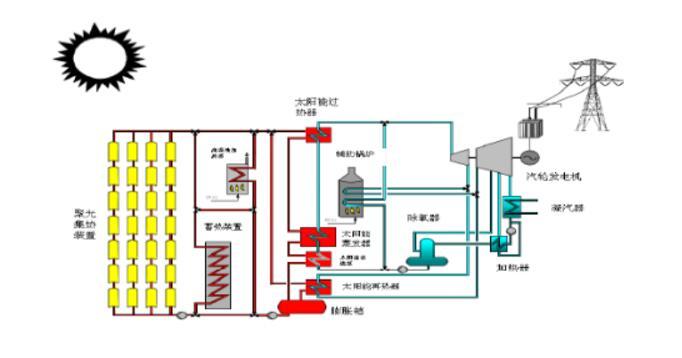 槽式太阳能光热发电系统设计