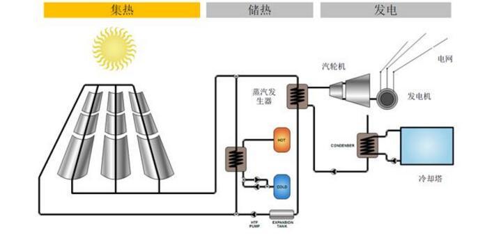太阳能光热发电进入成长期_光热发电面临的挑战及趋势