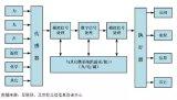 MEMS传感器的应用领域与主要MEMS传感器种类...