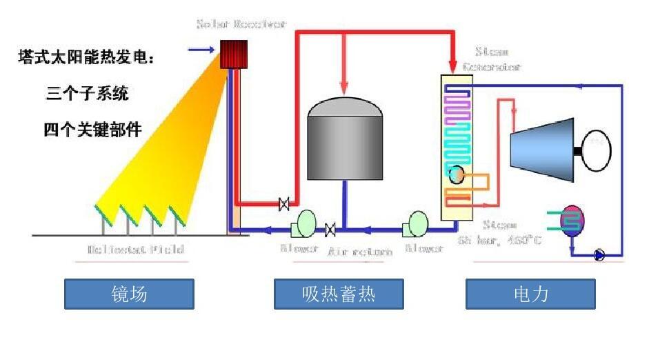 塔式光热发电设计规范包含五大重点技术问题