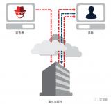 思科认为:越来越多的运营技术和物联网攻击即将出现...