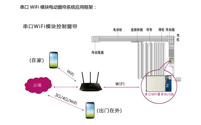 串口WiFi模块应用于智能电动窗帘系统控制的设计思路资料pdf下载
