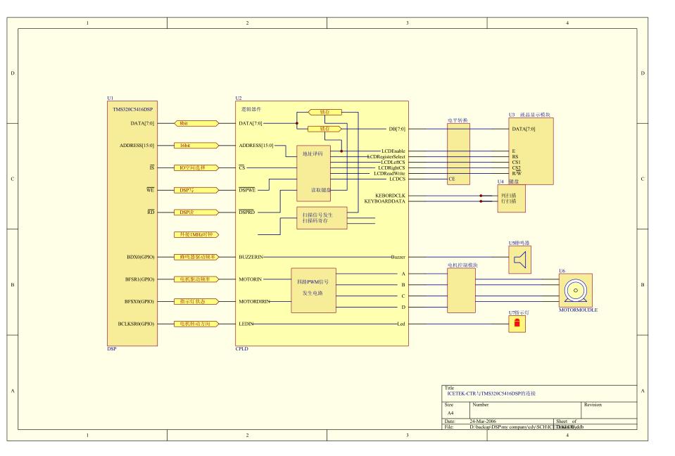 f2812控制板结构图示例-电子电路图,电子技术资料网站