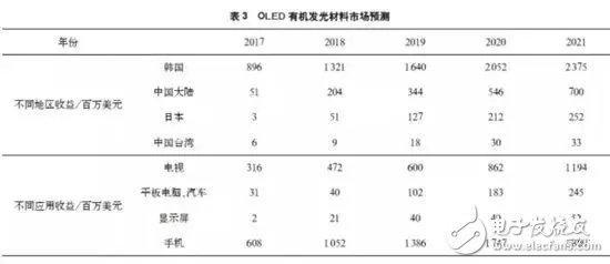 OLED产业链现状及前景概述