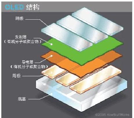 OPPO是第一波采用OLED面板的业者  高端手机坟场需求开始浮出