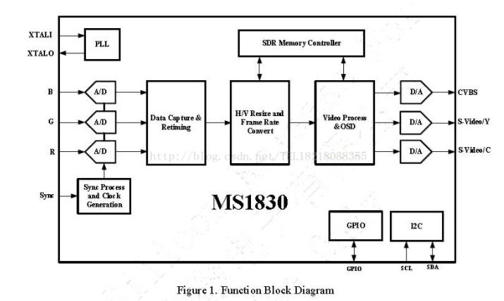 MS1830芯片简述 HDMI转CVBS功能分析