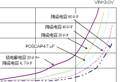 肖特基势垒二极管选择及应用指南