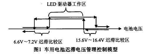 车用电池迟滞电压管理的LED照明电路设计中文资料