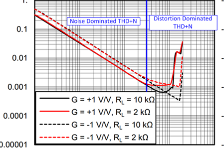 设计高精度模拟系统常见谐波失真及方案