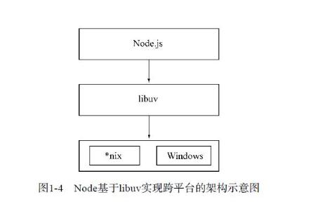 关于Nodejs中最关键也是最难的异步编程做一些...