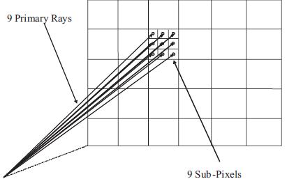 递归性质和大数目追踪光线解决方案